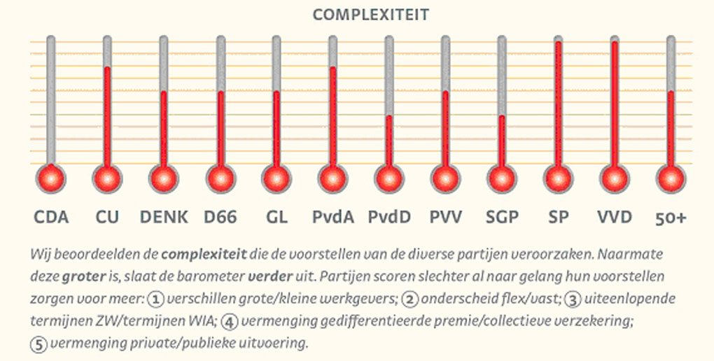 https://www.acture.nl/barometer-sociale-zekerheid/