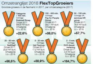 flextopgroeiers