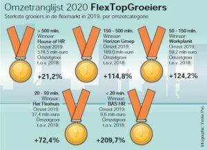 flextopgroeiers2020