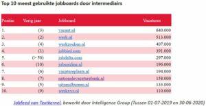 jobboards intermediairs
