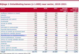 UWV Arbeidsmarktprognose 2021